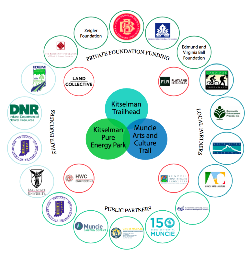 The Project's Public, Private, Local and State Partners.